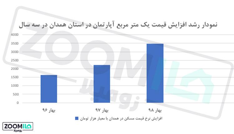 افزایش قیمت مسکن همدان در ۹۸